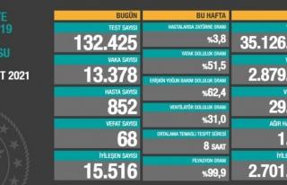14 Mart verilerinde vaka ve ölüm sayıları ne durumda?