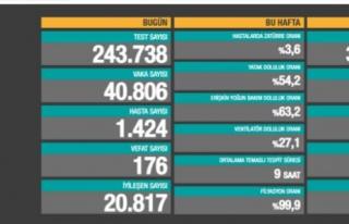1 Nisan verilerinde vaka ce ölüm sayısı arttı...