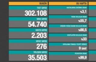 7 Nisan verileri: 54 bin 740 vaka, 276 ölüm...