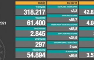 15 Nisan verileri: 61 bin 400 vaka, 297 ölüm...
