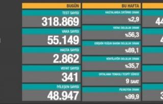 19 Nisan verileri: 55 bin 149 vaka, 341 ölüm...