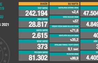 01 Mayıs verileri: Vaka sayısı düşüyor