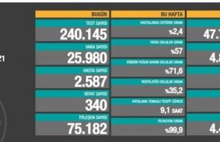 02 Mayıs verileri: 25 bin 980 vaka, 340 ölüm...