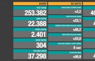 06 Mayıs verileri: Vaka ve ölüm sayıları düşüyor