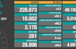 8 Mayıs verileri: Vaka sayısı 20 binin altına...