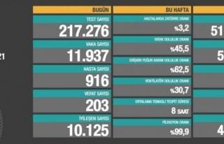 18 Mayıs verileri: 11 bin 937 vaka, 203 ölüm...
