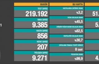 20 Mayıs verileri: Vaka sayısı 10 binin altına...