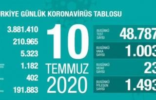 Koronavirüs 10 Temmuz verileri açıklandı