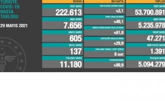 29 Mayıs koronavirüs verileri paylaşıldı