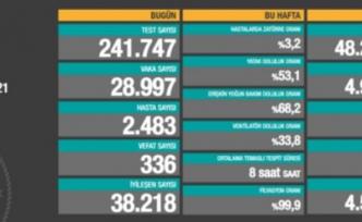 04 Mayıs verileri: 28 bin 997 vaka, 336 ölüm...