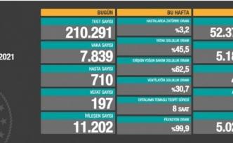 Son gün 7 bin 839 vaka, 197 ölüm...