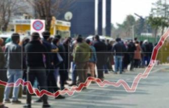 Türkiye'de işsizlik oranı 13,9 seviyesine yükseldi