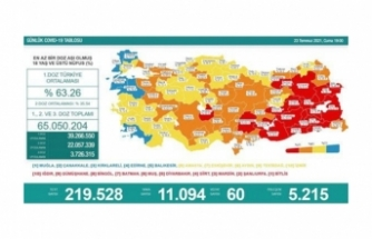 23 Temmuz verileri: Vaka ve ölüm sayıları artıyor