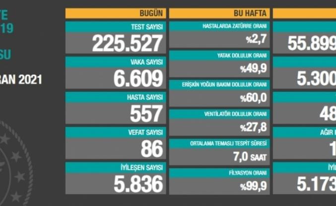 08 Haziran verileri: Vaka sayısı yine arttı