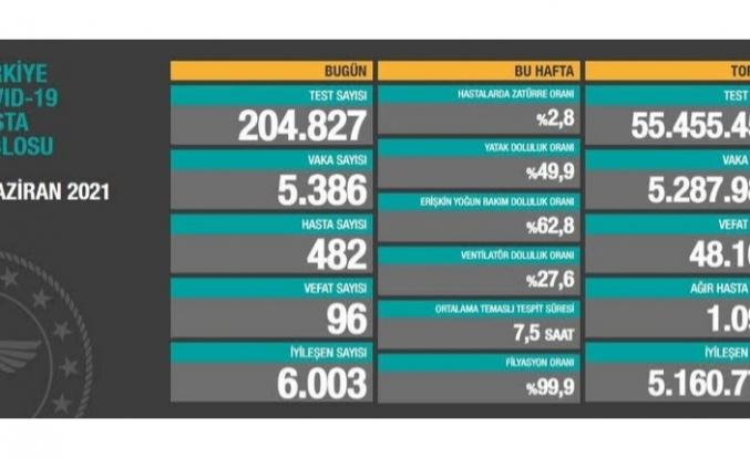 6 Haziran verileri: 5 bin 386 vaka, 96 ölüm...