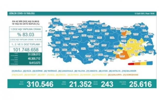 12 Eylül koronavirüs verileri paylaşıldı
