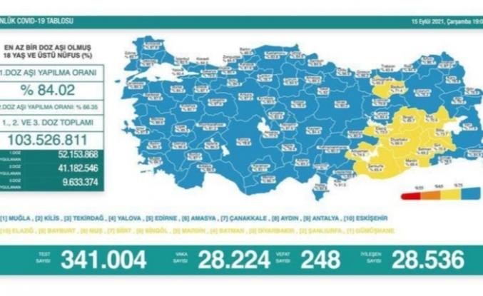 15 Eylül koronavirüs verileri paylaşıldı